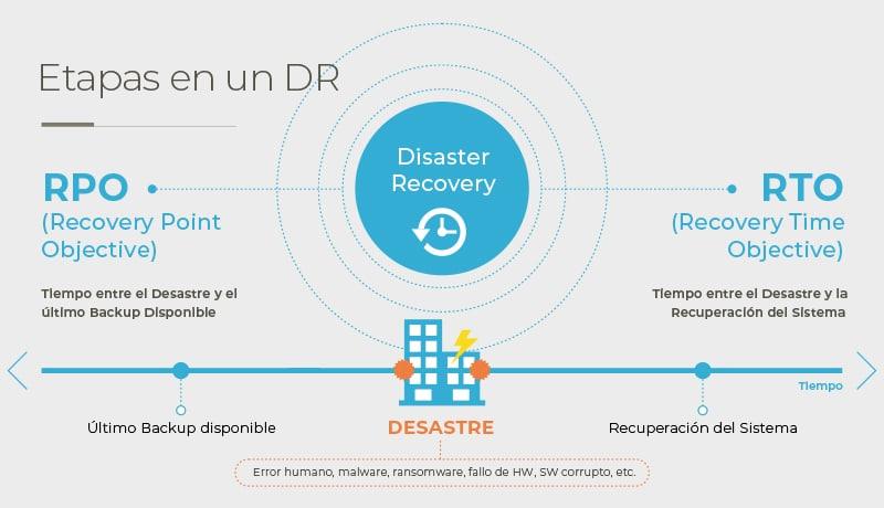Recuperación ante desastres